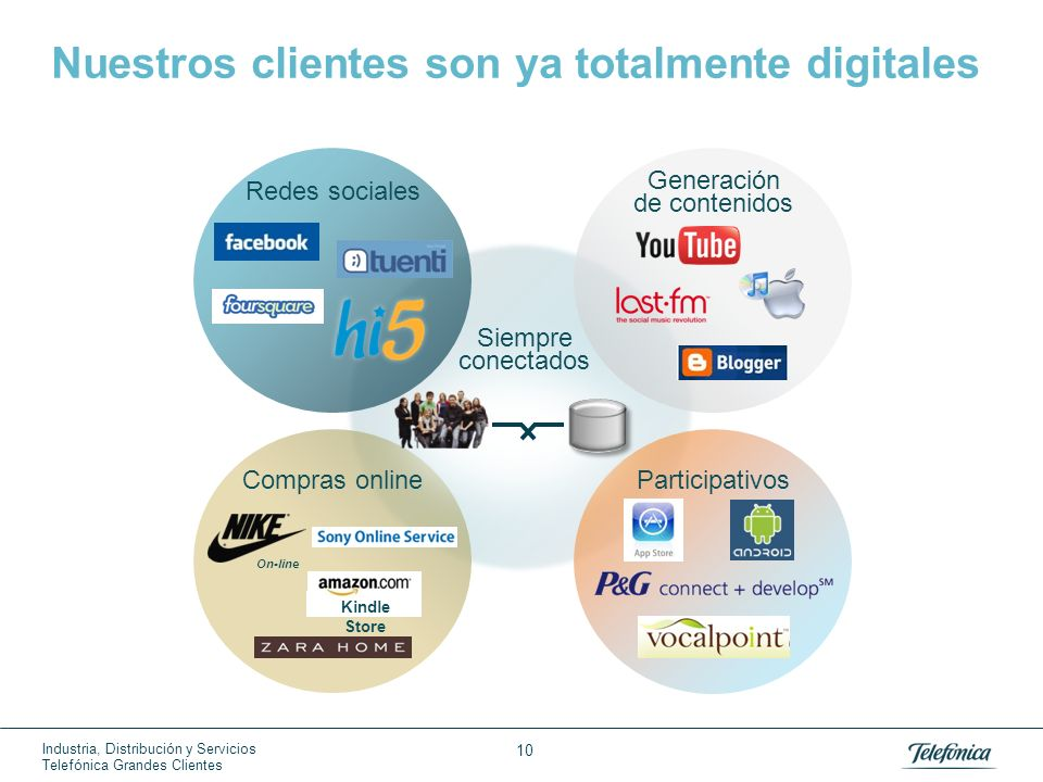 telephonica essay Telefonica, sa porter five forces & telecom services - foreign industry analysis at just $11 per pageporter five forces analysis is a.