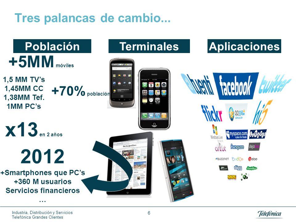 Industria, Distribución y Servicios Telefónica Grandes Clientes 6 Tres palancas de cambio... PoblaciónTerminalesAplicaciones +5MM móviles +70% poblaci