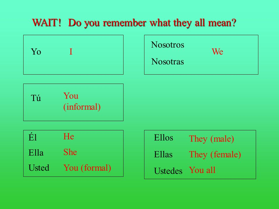 First, figure out which subject you want to use. Yo Tú Él Ella Usted Nosotros Nosotras Ellos Ellas Ustedes
