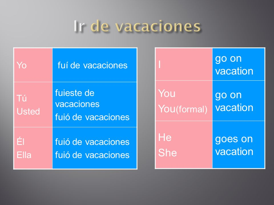 Yo fuí de vacaciones Tú Usted fuieste de vacaciones fuió de vacaciones Él Ella fuió de vacaciones I go on vacation You You (formal) go on vacation He She goes on vacation
