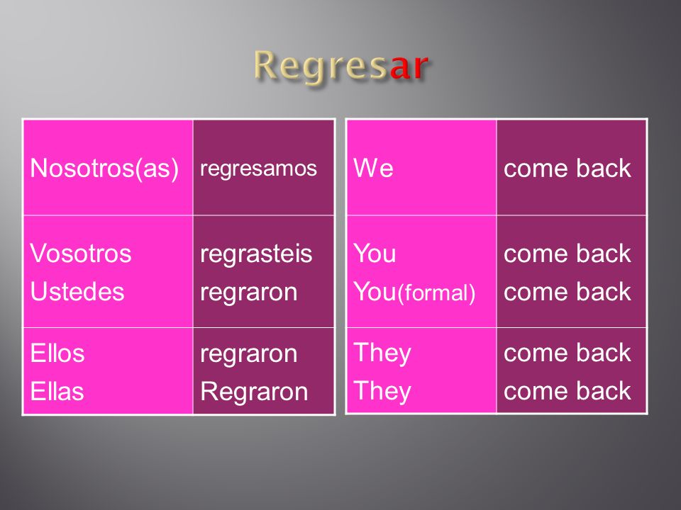Nosotros(as) regresamos Vosotros Ustedes regrasteis regraron Ellos Ellas regraron Regraron Wecome back You You (formal) come back They come back