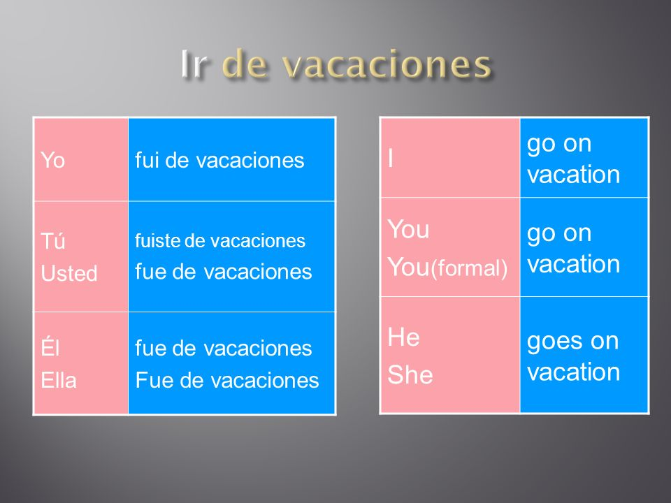 Yofui de vacaciones Tú Usted fuiste de vacaciones fue de vacaciones Él Ella fue de vacaciones Fue de vacaciones I go on vacation You You (formal) go on vacation He She goes on vacation