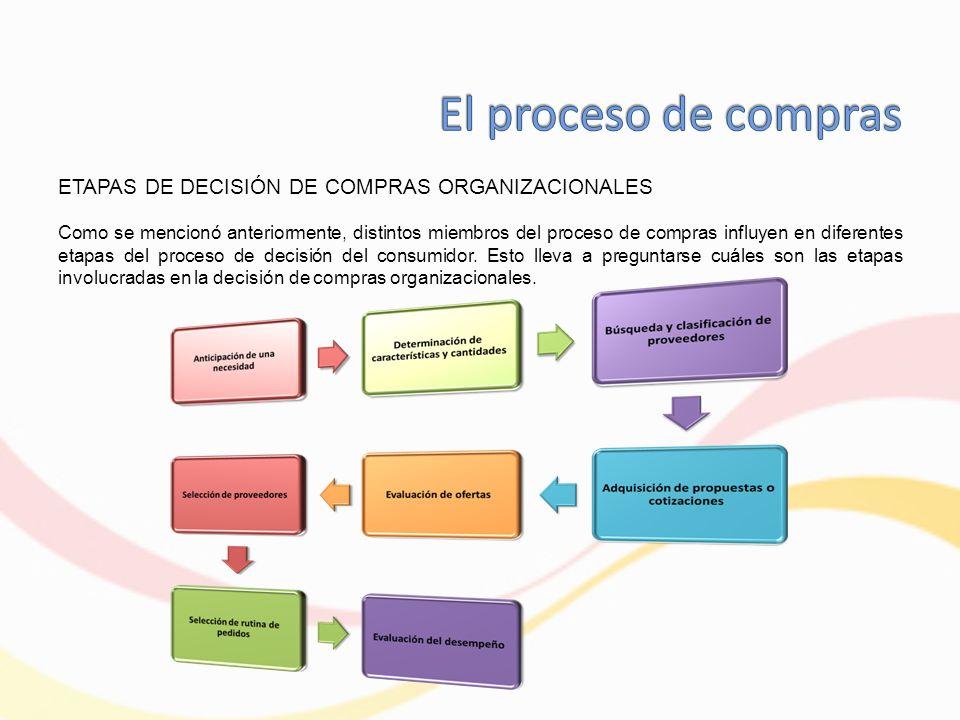 ETAPAS DE DECISIÓN DE COMPRAS ORGANIZACIONALES Como se mencionó anteriormente, distintos miembros del proceso de compras influyen en diferentes etapas del proceso de decisión del consumidor.