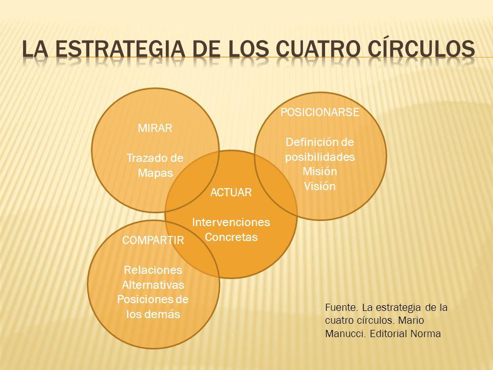 ACTUAR Intervenciones Concretas MIRAR Trazado de Mapas POSICIONARSE Definición de posibilidades Misión Visión COMPARTIR Relaciones Alternativas Posici