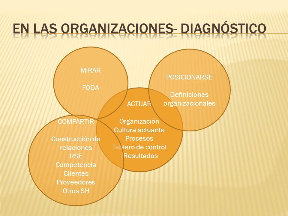ACTUAR Organización Cultura actuante Procesos Tablero de control (Resultados MIRAR FODA POSICIONARSE Definiciones organizacionales COMPARTIR Construcc