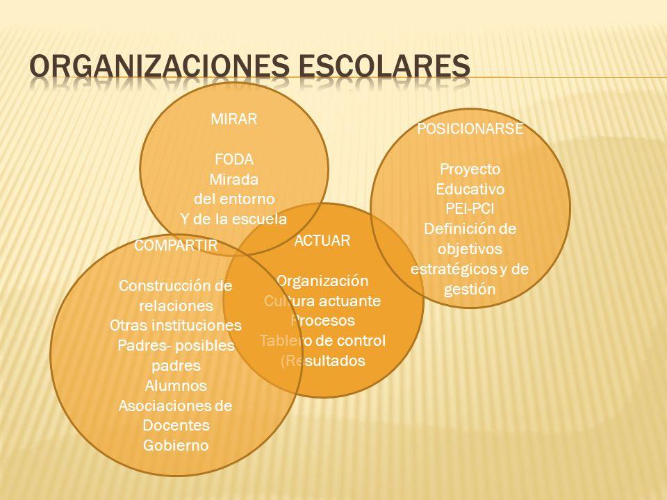 ACTUAR Organización Cultura actuante Procesos Tablero de control (Resultados MIRAR FODA Mirada del entorno Y de la escuela POSICIONARSE Proyecto Educa