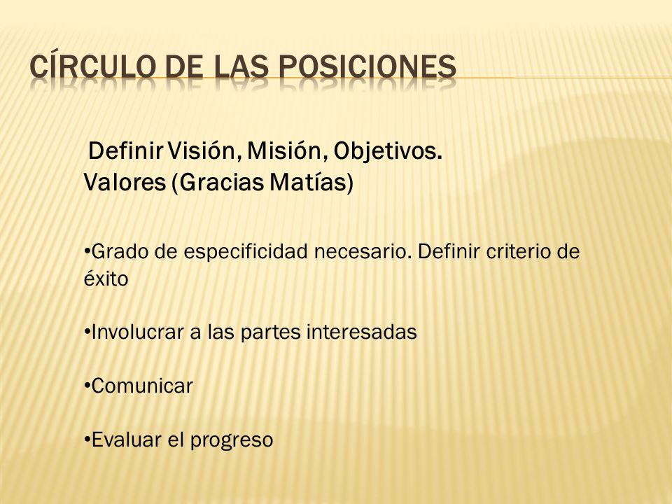 Definir Visión, Misión, Objetivos. Valores (Gracias Matías) Grado de especificidad necesario. Definir criterio de éxito Involucrar a las partes intere