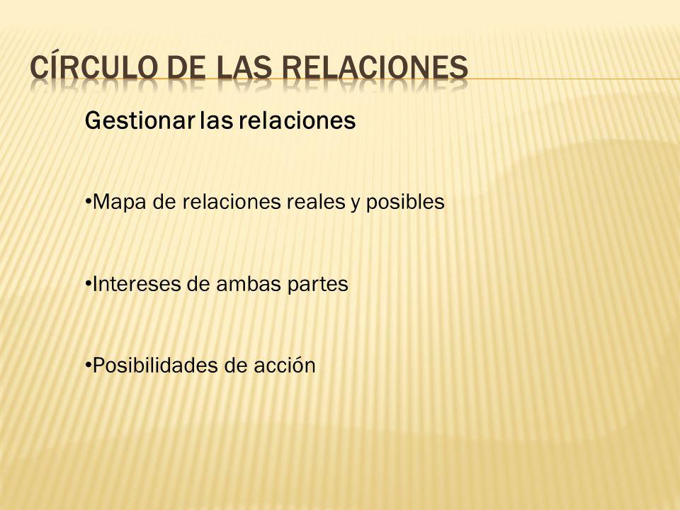 Gestionar las relaciones Mapa de relaciones reales y posibles Intereses de ambas partes Posibilidades de acción