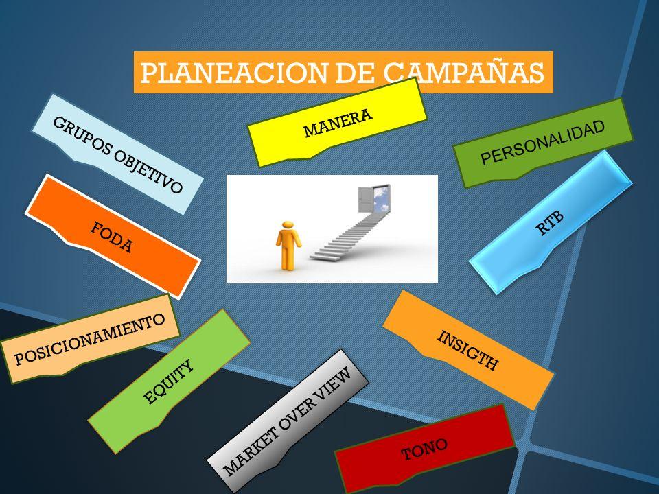 PLANEACION DE CAMPAÑAS GRUPOS OBJETIVO FODA INSIGTH EQUITY PERSONALIDAD MARKET OVER VIEW RTB POSICIONAMIENTO MANERA TONO