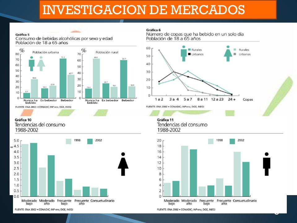3 INVESTIGACION DE MERCADOS