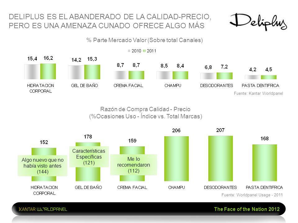 The Face of the Nation 2012 % Parte Mercado Valor (Sobre total Canales) Razón de Compra Calidad - Precio (%Ocasiones Uso - Índice vs. Total Marcas) Al