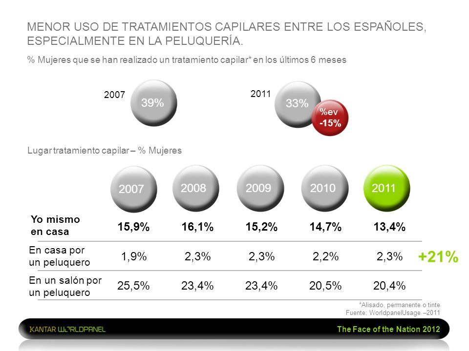 The Face of the Nation 2012 15,9%16,1%15,2%14,7%13,4% 1,9%2,3% 2,2%2,3% 25,5%23,4% 20,5%20,4% % Mujeres que se han realizado un tratamiento capilar* e