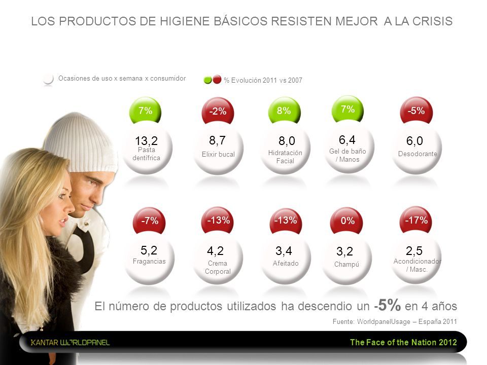 The Face of the Nation 2012 LOS PRODUCTOS DE HIGIENE BÁSICOS RESISTEN MEJOR A LA CRISIS The Face of the Nation 2012 7% 13,2 8% Hidratación Facial 8,0