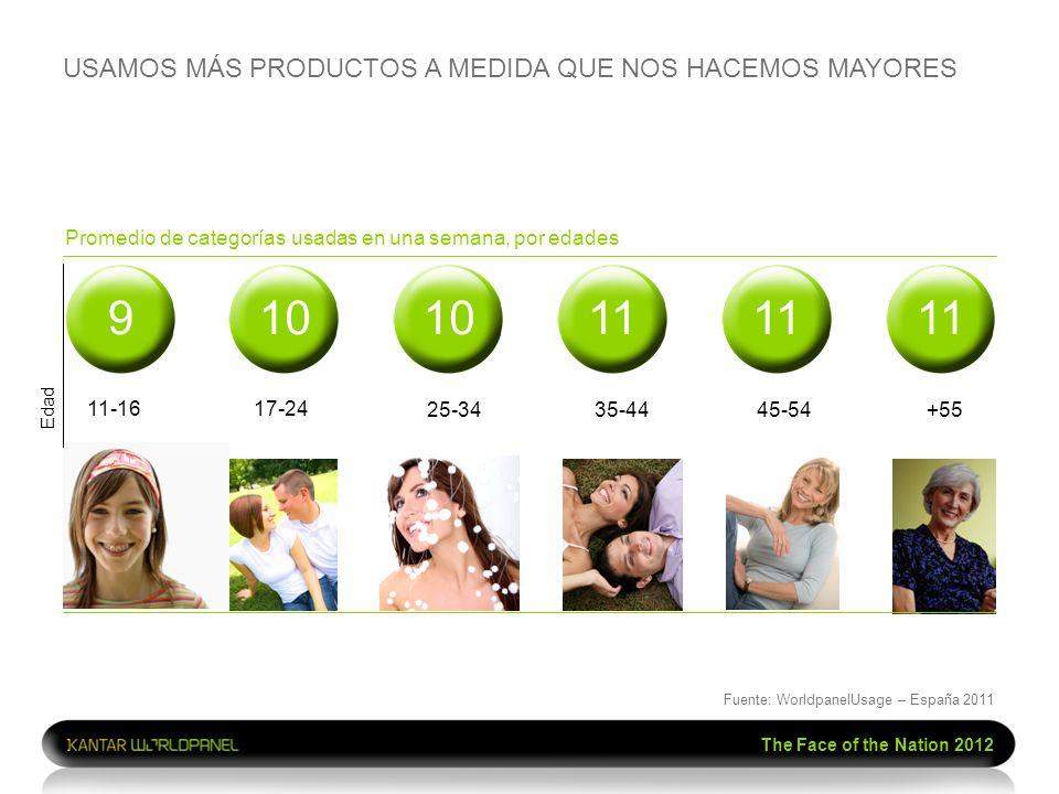 The Face of the Nation 2012 Promedio de categorías usadas en una semana, por edades 11-16 17-24 25-34 35-4445-54+55 USAMOS MÁS PRODUCTOS A MEDIDA QUE