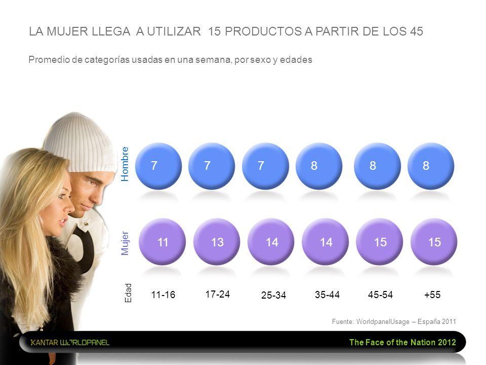 The Face of the Nation 2012 Promedio de categorías usadas en una semana, por sexo y edades LA MUJER LLEGA A UTILIZAR 15 PRODUCTOS A PARTIR DE LOS 45 T