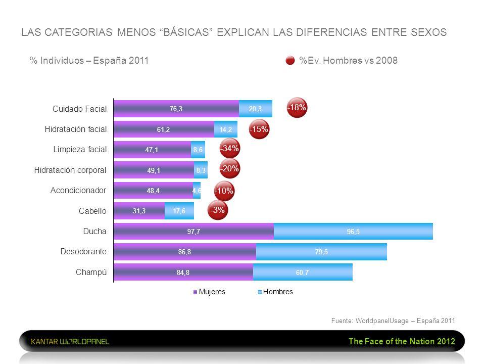 The Face of the Nation 2012 % Individuos – España 2011 LAS CATEGORIAS MENOS BÁSICAS EXPLICAN LAS DIFERENCIAS ENTRE SEXOS %Ev. Hombres vs 2008 -18%-15%