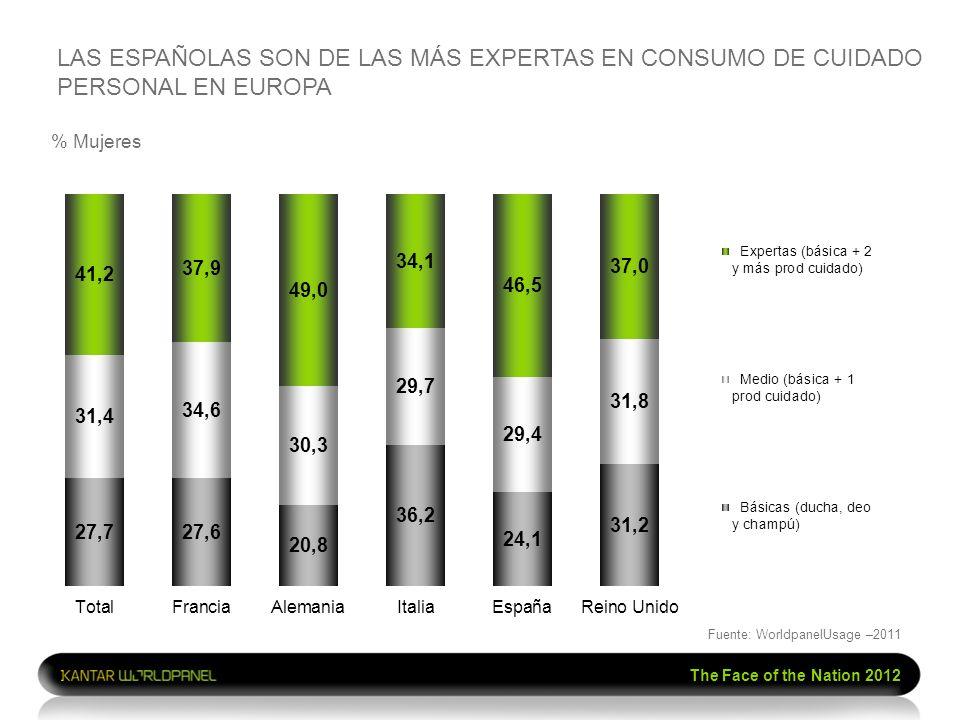 The Face of the Nation 2012 % Mujeres LAS ESPAÑOLAS SON DE LAS MÁS EXPERTAS EN CONSUMO DE CUIDADO PERSONAL EN EUROPA Fuente: WorldpanelUsage –2011