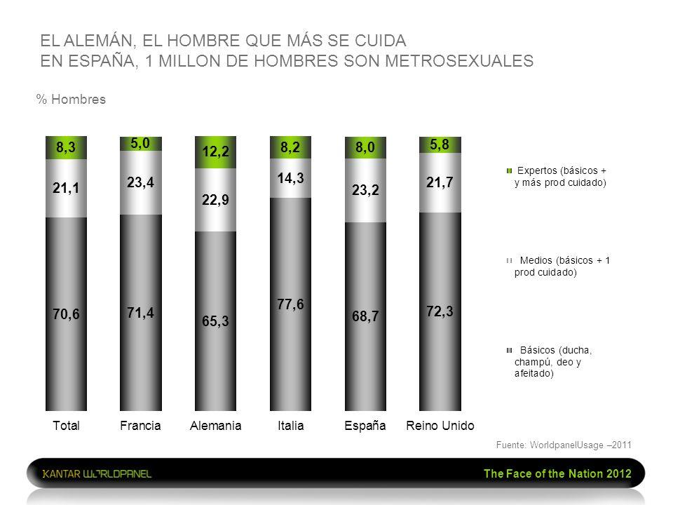 The Face of the Nation 2012 % Hombres EL ALEMÁN, EL HOMBRE QUE MÁS SE CUIDA EN ESPAÑA, 1 MILLON DE HOMBRES SON METROSEXUALES Fuente: WorldpanelUsage –