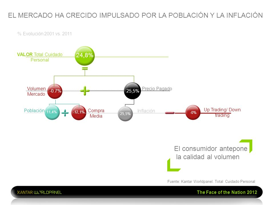 The Face of the Nation 2012 % Evolución 2001 vs. 2011 Fuente: Kantar Worldpanel. Total Cuidado Personal VALOR Total Cuidado Personal Volumen Mercado P