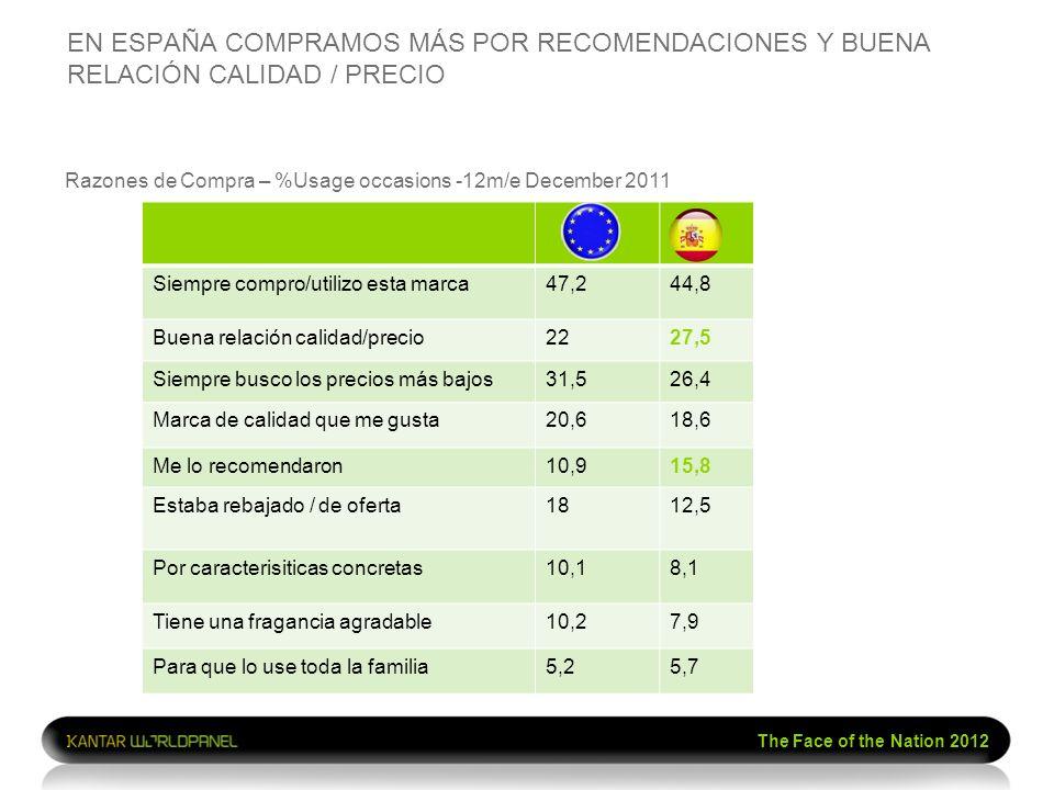 The Face of the Nation 2012 EN ESPAÑA COMPRAMOS MÁS POR RECOMENDACIONES Y BUENA RELACIÓN CALIDAD / PRECIO Razones de Compra – %Usage occasions -12m/e