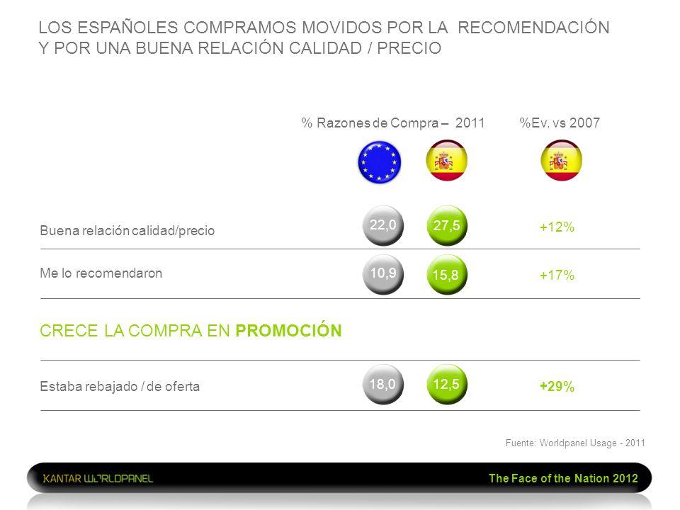 The Face of the Nation 2012 LOS ESPAÑOLES COMPRAMOS MOVIDOS POR LA RECOMENDACIÓN Y POR UNA BUENA RELACIÓN CALIDAD / PRECIO % Razones de Compra – 2011