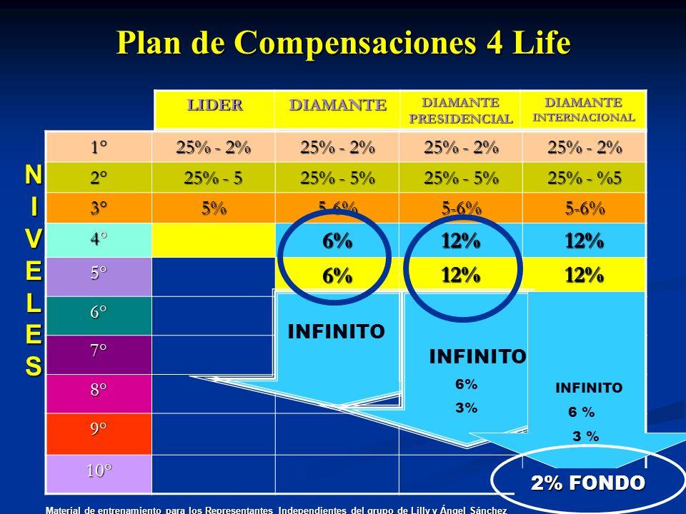 1° 25% - 2% 2° 25% - 5 25% - 5% 25% - %5 3°5%5-6%5-6%5-6% 4°4°4°4°6%12%12% 5°6%12%12% 6° 7° 8° 9° 10° Plan de Compensaciones 4 Life LIDERDIAMANTEDIAMA