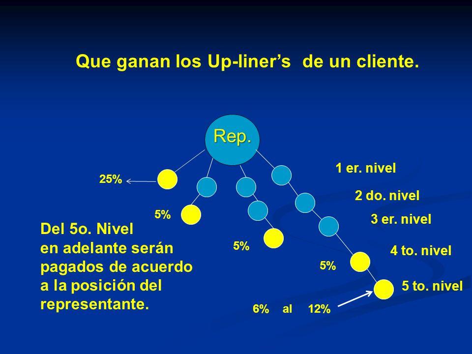 Que ganan los Up-liners de un cliente. 25% 5% 6% al12% Del 5o. Nivel en adelante serán pagados de acuerdo a la posición del representante. 1 er. nivel