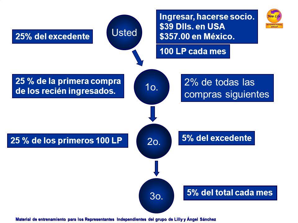Usted Ingresar, hacerse socio. $39 Dlls. en USA $357.00 en México. 100 LP cada mes 25% del excedente 1o. 2o. 3o. 25 % de la primera compra de los reci