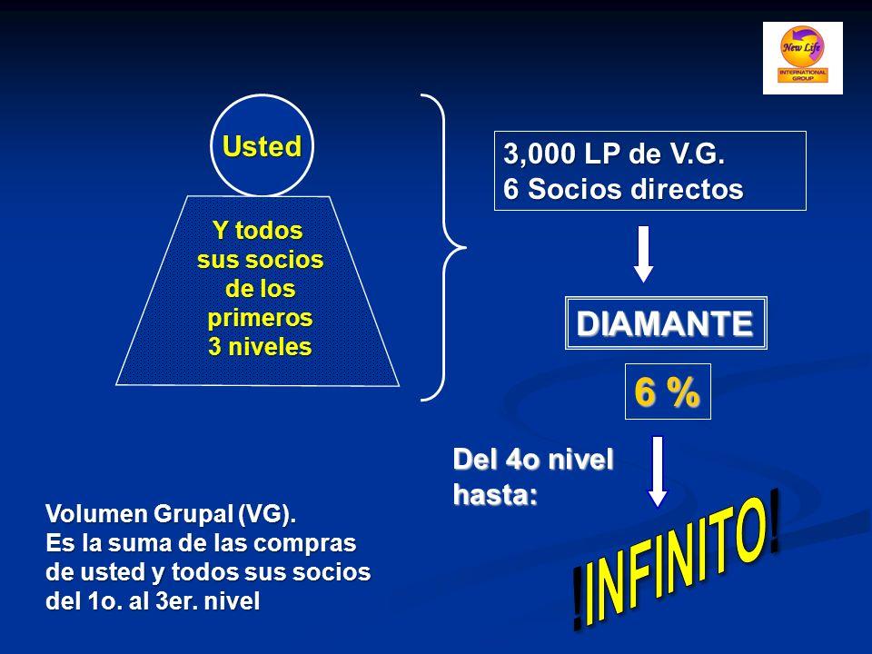 Usted Volumen Grupal (VG). Es la suma de las compras de usted y todos sus socios del 1o. al 3er. nivel Y todos sus socios de los primeros 3 niveles 3,
