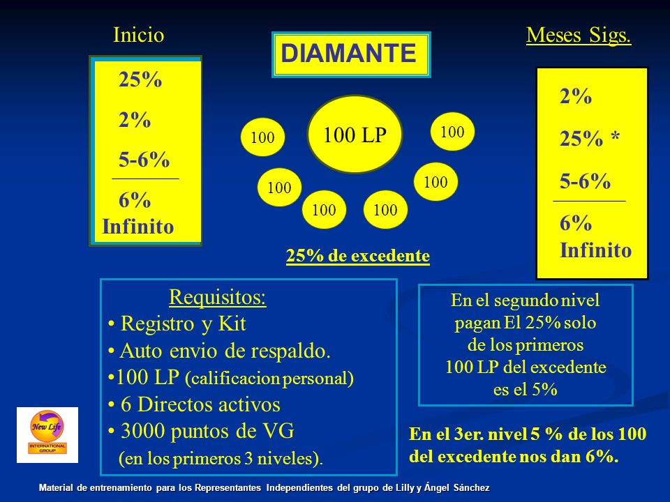 DIAMANTE 100 LP 100 25% 2% 5-6% 6% Infinito Requisitos: Registro y Kit Auto envio de respaldo.