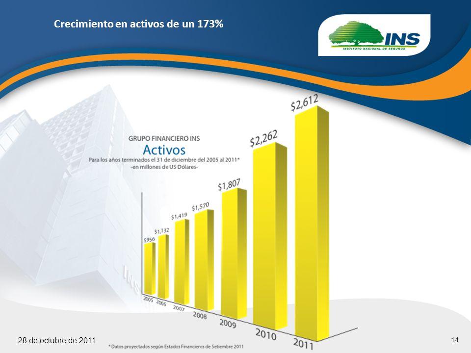 14 28 de octubre de 2011 Crecimiento en activos de un 173%