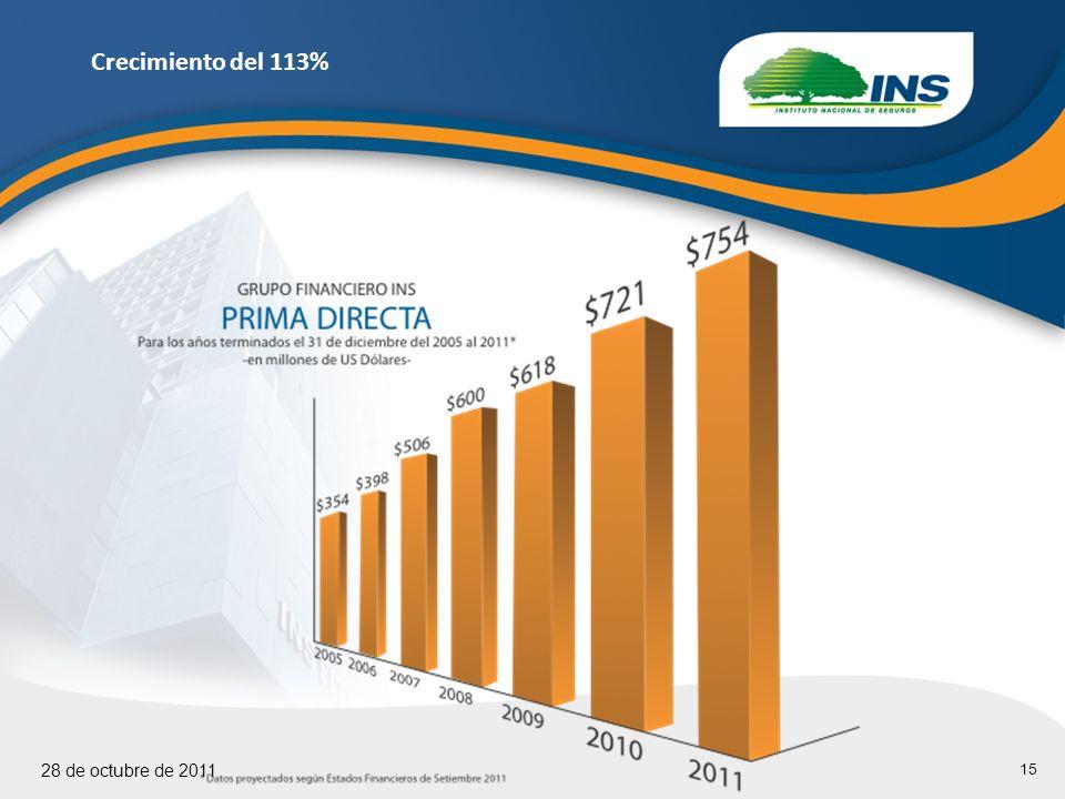 15 28 de octubre de 2011 Crecimiento del 113%