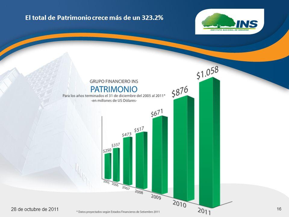 16 28 de octubre de 2011 El total de Patrimonio crece más de un 323.2%