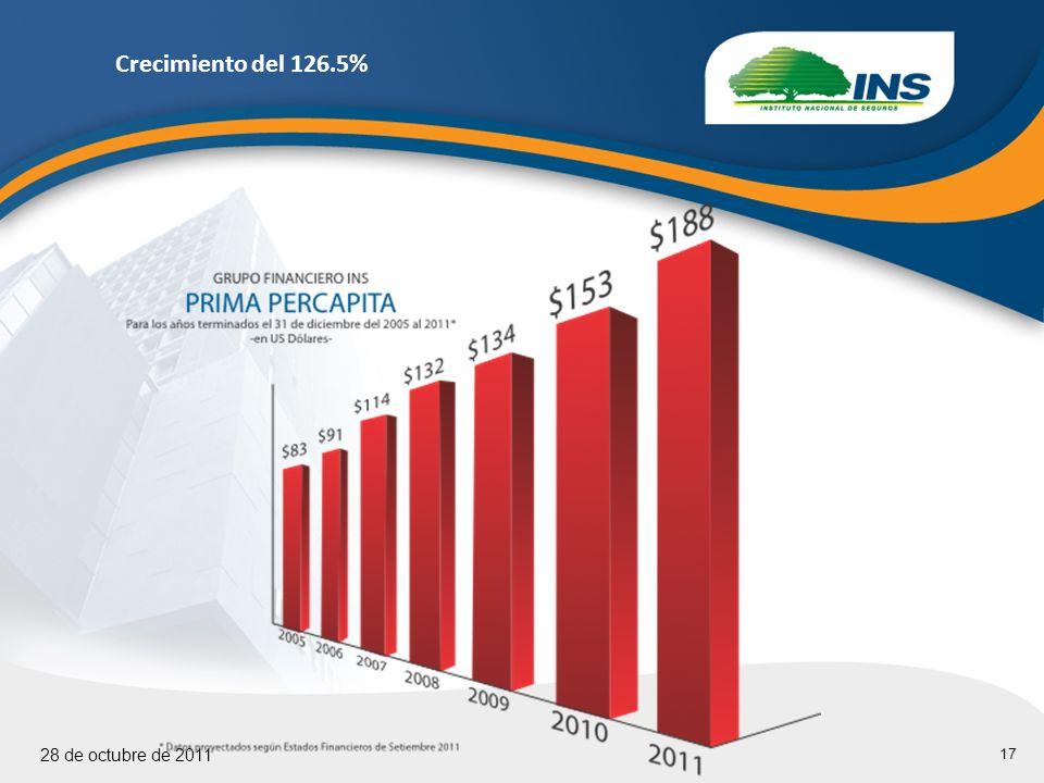17 28 de octubre de 2011 Crecimiento del 126.5%