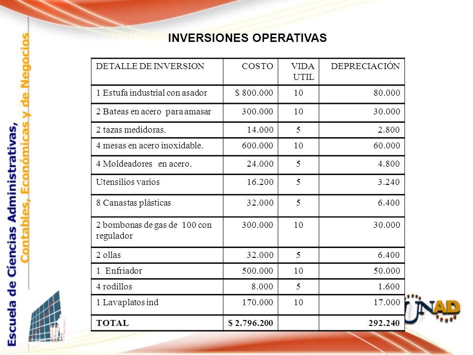 INVERSIONES OPERATIVAS DETALLE DE INVERSIONCOSTOVIDA UTIL DEPRECIACIÓN 1 Estufa industrial con asador$ 800.0001080.000 2 Bateas en acero para amasar300.0001030.000 2 tazas medidoras.14.00052.800 4 mesas en acero inoxidable.600.0001060.000 4 Moldeadores en acero.24.00054.800 Utensilios varios16.20053.240 8 Canastas plásticas32.00056.400 2 bombonas de gas de 100 con regulador 300.0001030.000 2 ollas32.00056.400 1 Enfriador500.0001050.000 4 rodillos8.00051.600 1 Lavaplatos ind170.0001017.000 TOTAL$ 2.796.200 292.240