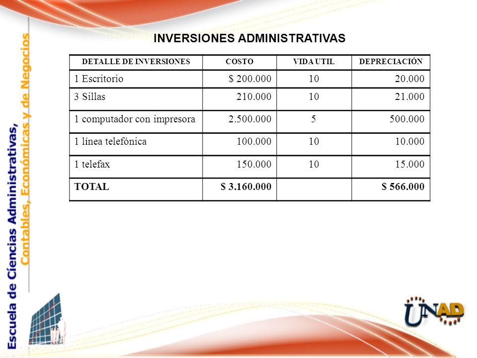 INVERSIONES ADMINISTRATIVAS DETALLE DE INVERSIONESCOSTOVIDA UTILDEPRECIACIÓN 1 Escritorio$ 200.0001020.000 3 Sillas210.0001021.000 1 computador con impresora2.500.0005500.000 1 línea telefónica100.0001010.000 1 telefax150.0001015.000 TOTAL$ 3.160.000 $ 566.000