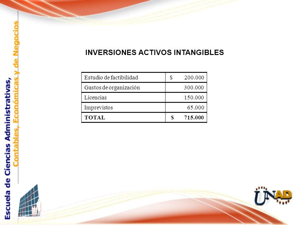 INVERSIONES ACTIVOS INTANGIBLES Estudio de factibilidad$ 200.000 Gastos de organización300.000 Licencias150.000 Imprevistos65.000 TOTAL$ 715.000