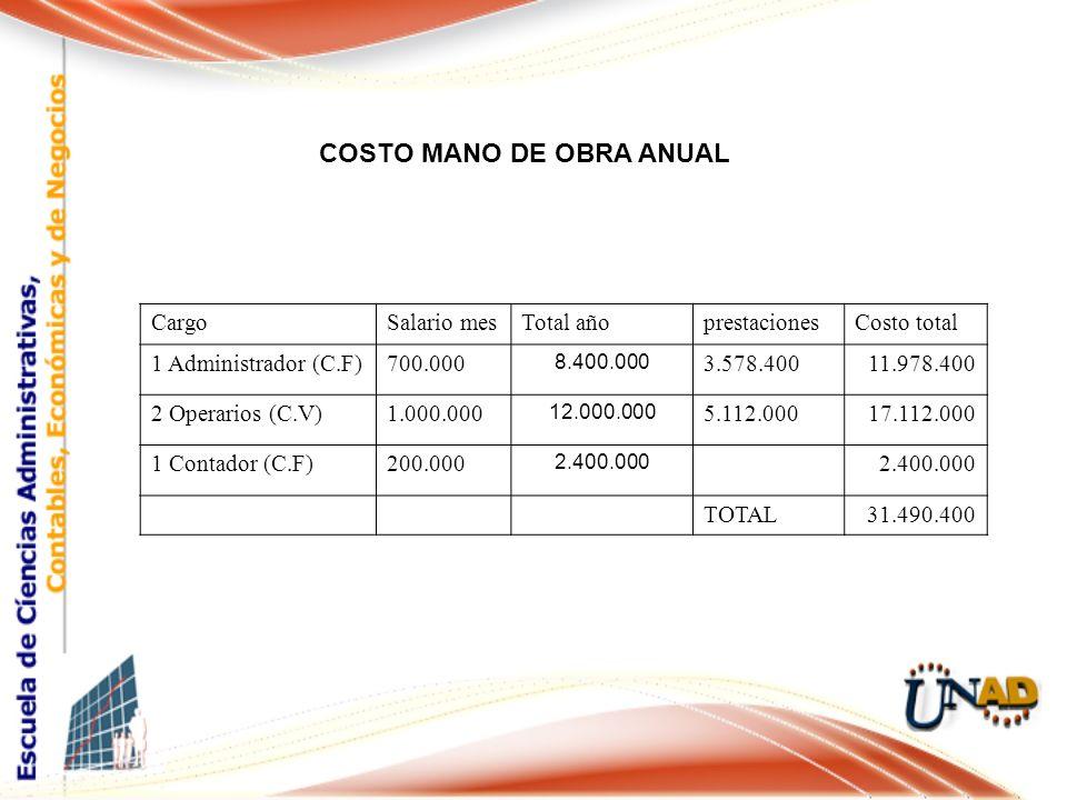 COSTO MANO DE OBRA ANUAL Cargo Salario mesTotal añoprestacionesCosto total 1 Administrador (C.F)700.000 8.400.000 3.578.40011.978.400 2 Operarios (C.V)1.000.000 12.000.000 5.112.00017.112.000 1 Contador (C.F)200.000 2.400.000 TOTAL31.490.400
