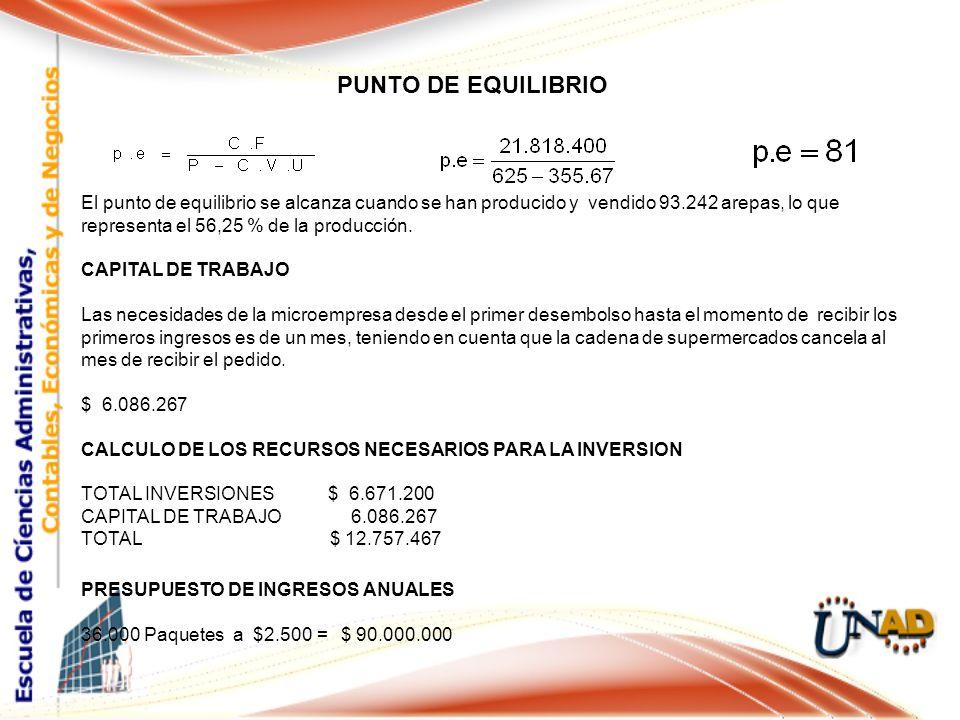 PUNTO DE EQUILIBRIO Cargo El punto de equilibrio se alcanza cuando se han producido y vendido 93.242 arepas, lo que representa el 56,25 % de la producción.