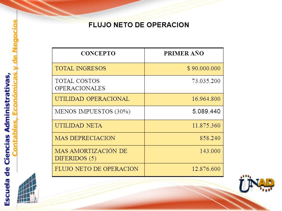 FLUJO NETO DE OPERACION Cargo CONCEPTOPRIMER AÑO TOTAL INGRESOS$ 90.000.000 TOTAL COSTOS OPERACIONALES 73.035.200 UTILIDAD OPERACIONAL16.964.800 MENOS IMPUESTOS (30%) 5.089.440 UTILIDAD NETA11.875.360 MAS DEPRECIACION858.240 MAS AMORTIZACIÓN DE DIFERIDOS (5) 143.000 FLUJO NETO DE OPERACION12.876.600