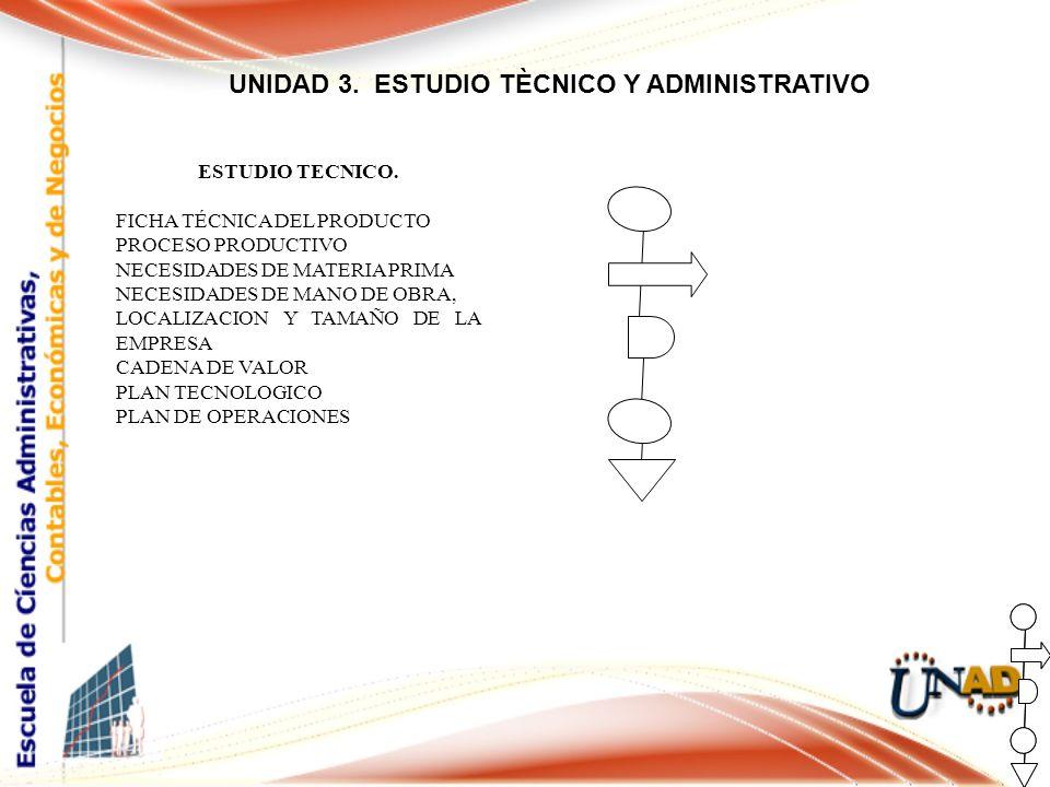 UNIDAD 3.ESTUDIO TÈCNICO Y ADMINISTRATIVO ESTUDIO TECNICO.