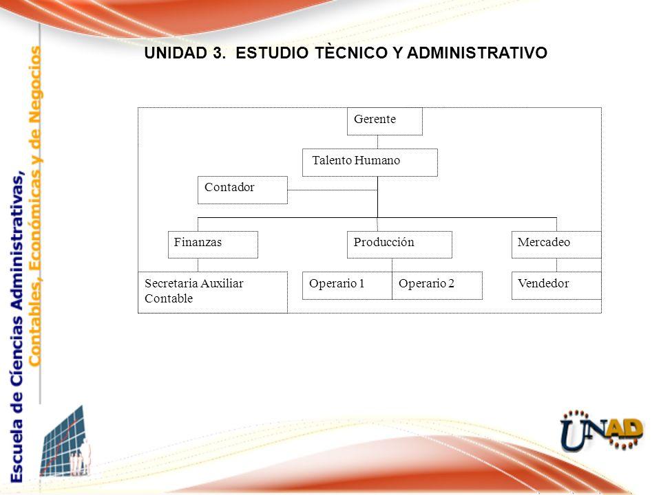 UNIDAD 3.
