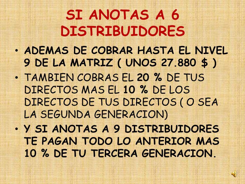 4º BONOS DE IGUALDAD SI ANOTAS PERSONALMENTE A 3 PERSONAS SE TE ABREN LOS NIVELES 8 Y 9 ADEMAS TE PAGAN UN BONO DE EL 20 % BASADO EN LA CANTIDAD QUE COBRAN TUS DIRECTOS POR EJEMPLO SI UN DIRECTO TUYO LE ESTAN PAGANDO AHORA 1000 $ PUES TE PAGAN EL 20 % DE 1000 $ = 200 $ ( PERO TEN ENCUENTA QUE TIENES AHORA 3 DIRECTOS ) Y TE PAGAN EL 20 % DE CADA UNO SI CADA UNO GANA 1000 $ GANARAS 200 X 3 = 600 $
