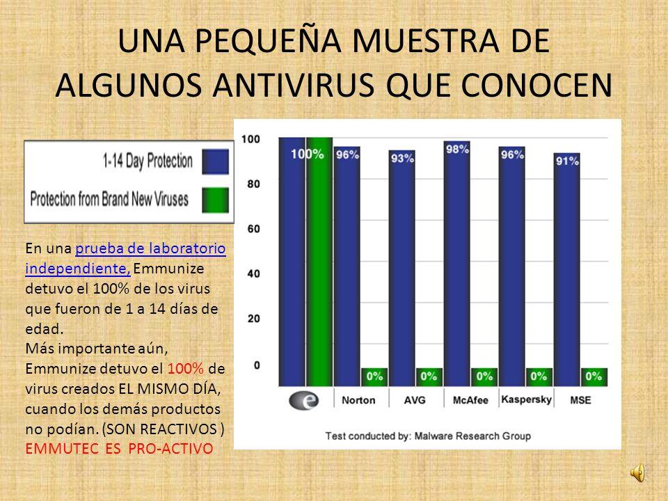 ¿Por qué Emmunize es el mejor Software Antivirus para su PC.