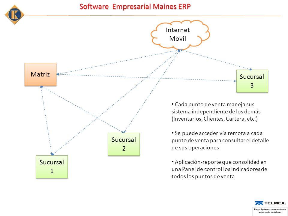 Software Empresarial Maines ERP Matriz Sucursal 1 Sucursal 1 Sucursal 3 Sucursal 3 Sucursal 2 Sucursal 2 Internet Movil Cada punto de venta maneja sus