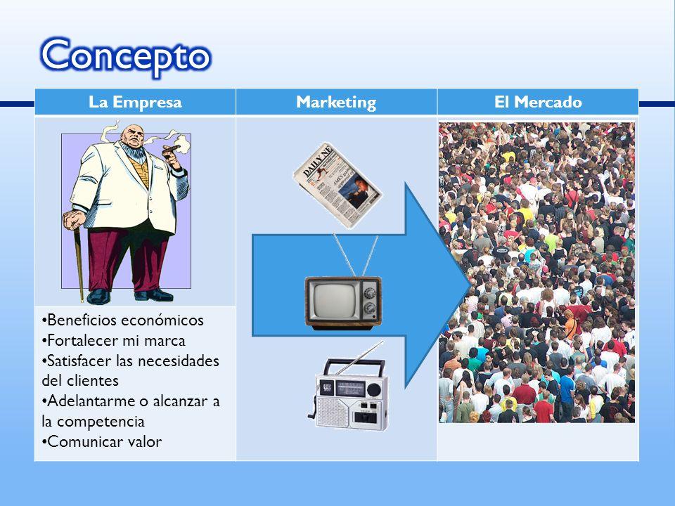 La EmpresaMarketingEl Mercado Beneficios económicos Fortalecer mi marca Satisfacer las necesidades del clientes Adelantarme o alcanzar a la competenci