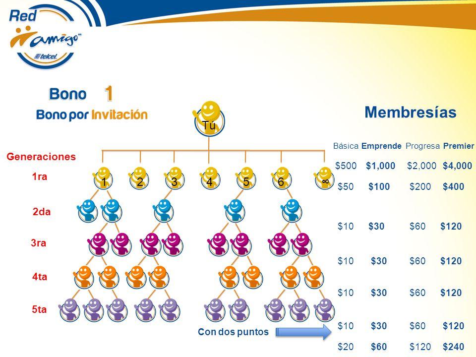 123 4 65 Generaciones 1ra 2da 3ra 4ta 5ta Tú Membresías Básica Emprende Progresa Premier $500 $1,000 $2,000 $4,000 $50 $100 $200 $400 $10 $30 $60 $120 $20 $60 $120 $240 Con dos puntos