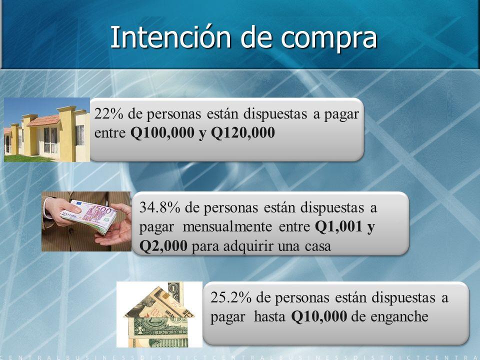 Intención de compra 22% de personas están dispuestas a pagar entre Q100,000 y Q120,000 22% de personas están dispuestas a pagar entre Q100,000 y Q120,