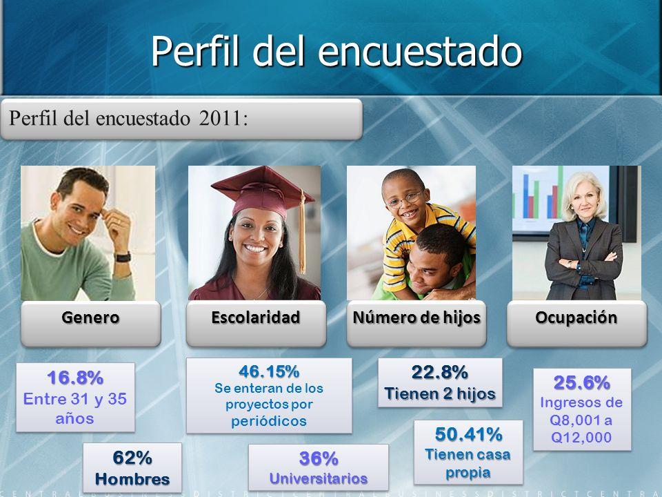 Perfil del encuestado Perfil del encuestado 2011: GeneroGeneroEscolaridadEscolaridad Número de hijos OcupaciónOcupación 62%Hombres62%Hombres 22.8% Tienen 2 hijos 22.8% 36%Universitarios36%Universitarios 16.8% Entre 31 y 35 años16.8% 25.6% Ingresos de Q8,001 a Q12,00025.6% 50.41% Tienen casa propia 50.41% 46.15% Se enteran de los proyectos por periódicos46.15%