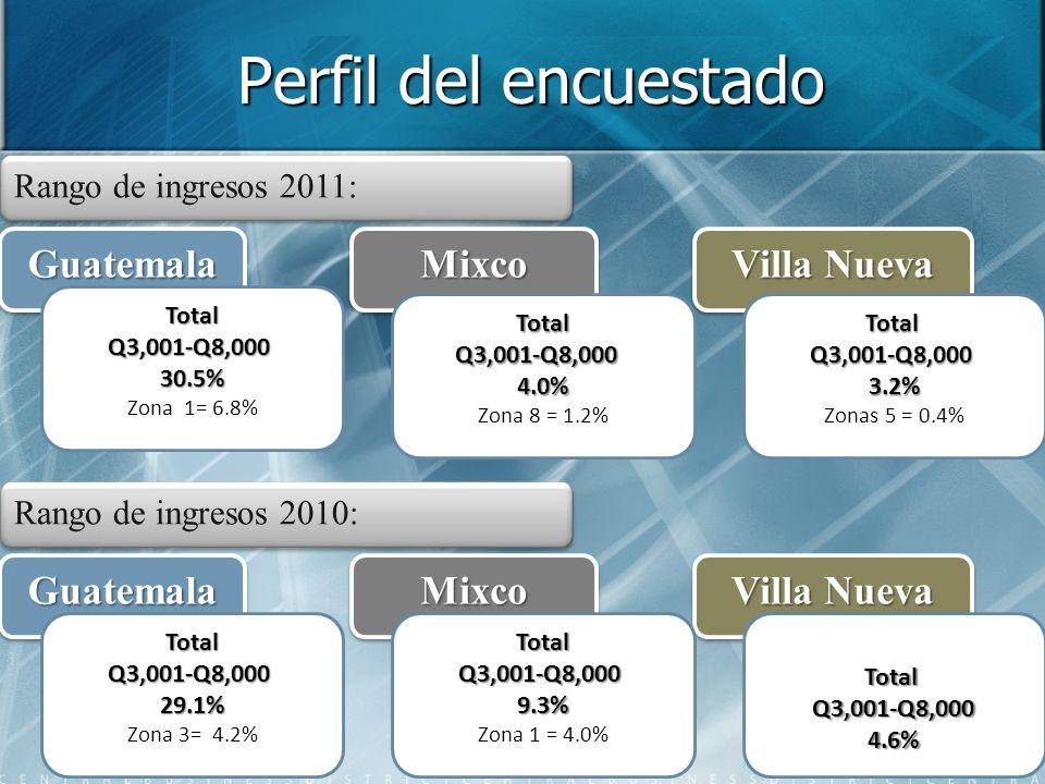 Perfil del encuestado Rango de ingresos 2011: GuatemalaGuatemalaMixcoMixco Villa Nueva TotalQ3,001-Q8,0003.2% Zonas 5 = 0.4% TotalQ3,001-Q8,00030.5% Zona 1= 6.8% TotalQ3,001-Q8,0004.0% Zona 8 = 1.2% Rango de ingresos 2010: GuatemalaGuatemalaMixcoMixco Villa Nueva TotalQ3,001-Q8,0004.6%TotalQ3,001-Q8,00029.1% Zona 3= 4.2%TotalQ3,001-Q8,0009.3% Zona 1 = 4.0%
